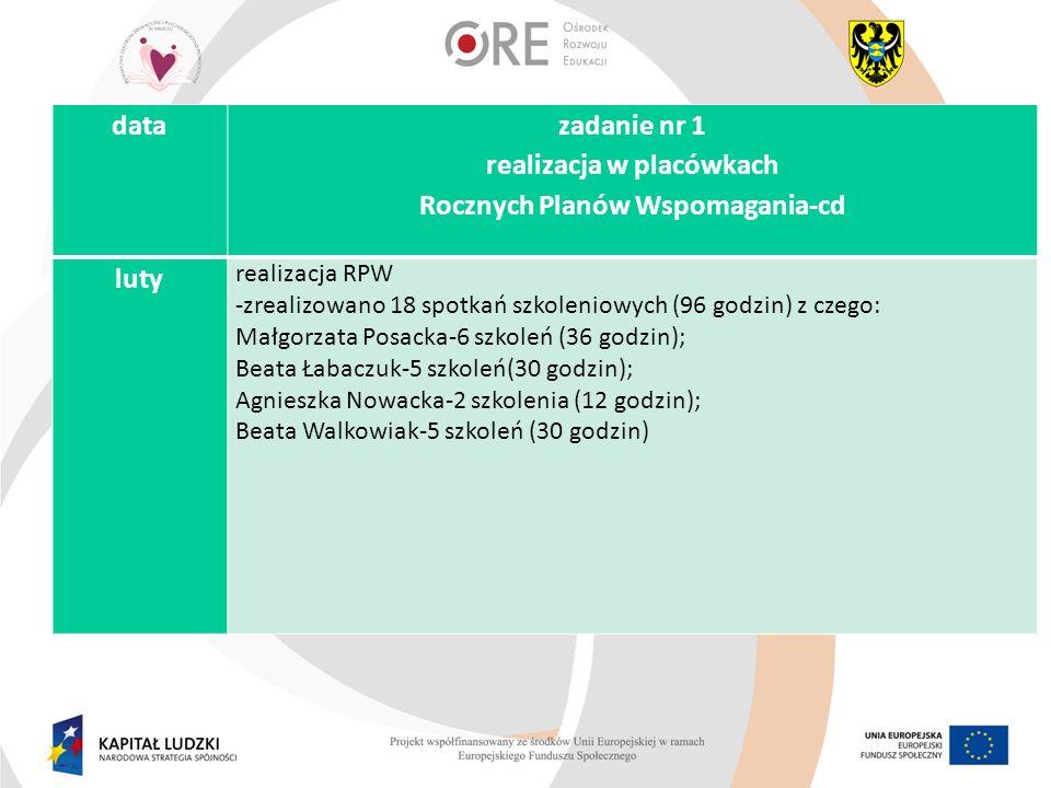 luty-praca nad wdrażaniem PPW -przygotowywanie materiałów do raportu z PPW, który powstanie do końca czerwca na podstawie : monitoringu realizacji RPW-przygotowanie miesięcznego sprawozdania z realizacji RPW na podstawie danych dostarczonych przez SORE monitoringu pracy sieci-przygotowanie raportów z pracy sieci na podstawie danych dostarczonych przez koordynatorów sieci monitoringu wskaźników założonych we wniosku o dofinansowanie projektu datazadanie nr 2 opracowanie Powiatowego Programu Wspomagania szkół i przedszkoli Powiatu Milickiego -cd
