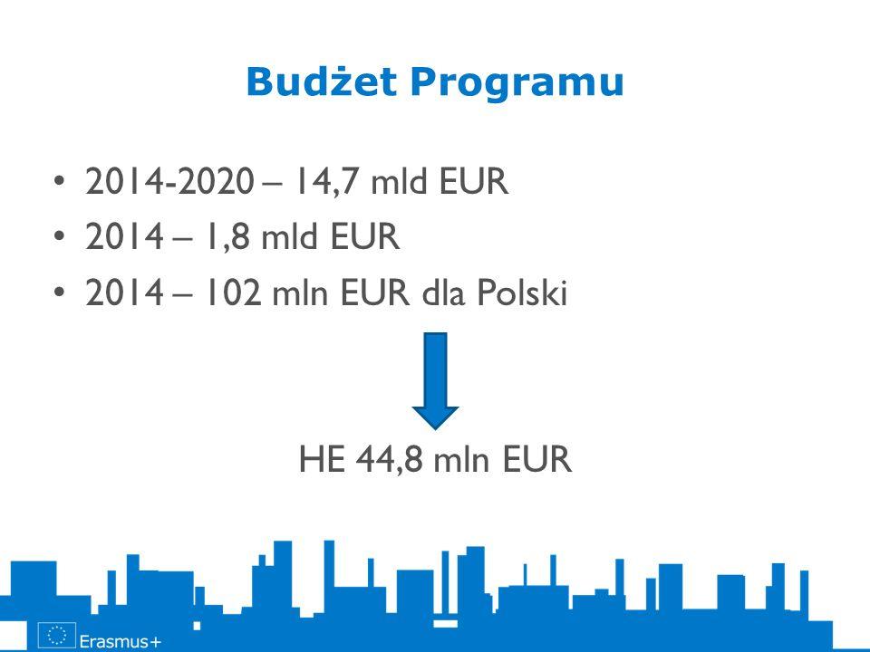 Budżet Programu 2014-2020 – 14,7 mld EUR 2014 – 1,8 mld EUR 2014 – 102 mln EUR dla Polski HE 44,8 mln EUR