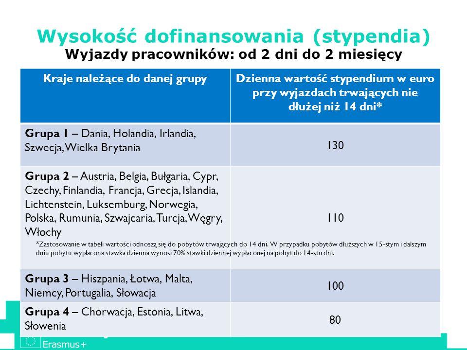 Wysokość dofinansowania (stypendia) Wyjazdy pracowników: od 2 dni do 2 miesięcy Kraje należące do danej grupyDzienna wartość stypendium w euro przy wy