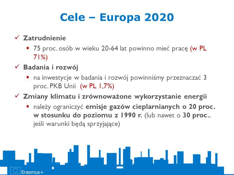 Cele – Europa 2020 Zatrudnienie 75 proc. osób w wieku 20-64 lat powinno mieć pracę (w PL 71%) Badania i rozwój na inwestycje w badania i rozwój powinn