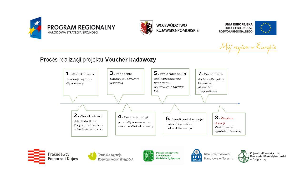 Proces realizacji projektu Voucher badawczy