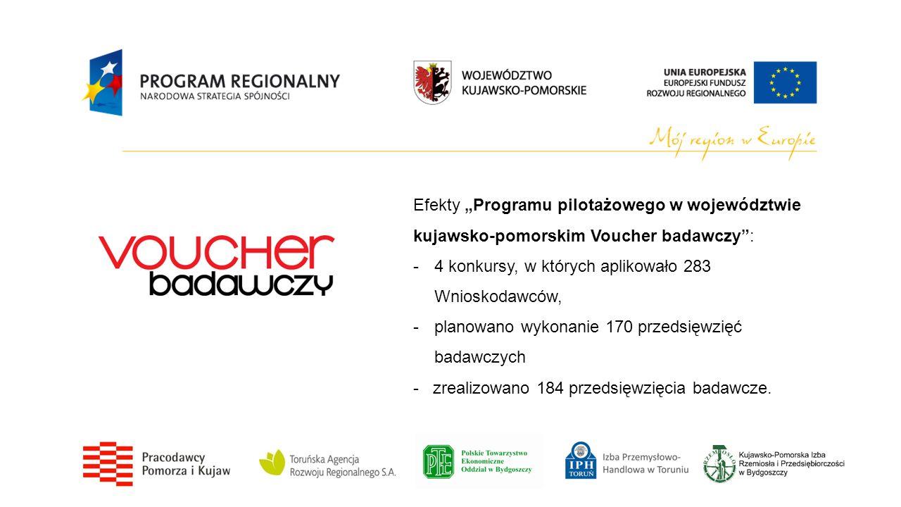 Efekty Programu pilotażowego w województwie kujawsko-pomorskim Voucher badawczy: -4 konkursy, w których aplikowało 283 Wnioskodawców, -planowano wykon