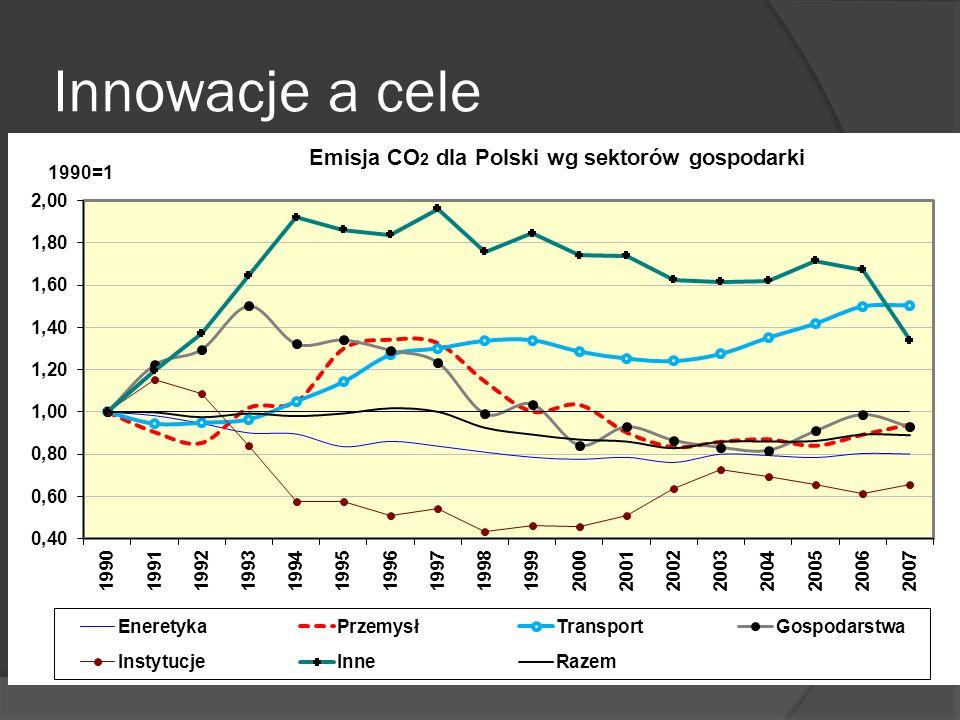 Jakość 2005-2020 Popyt 2005-2020 Poziom 2005 Zakładana poprawa wydajności 2005-2020 Wpływ wymagań jakościowych Emisja CO 2 (Mt/rok) (concawe)