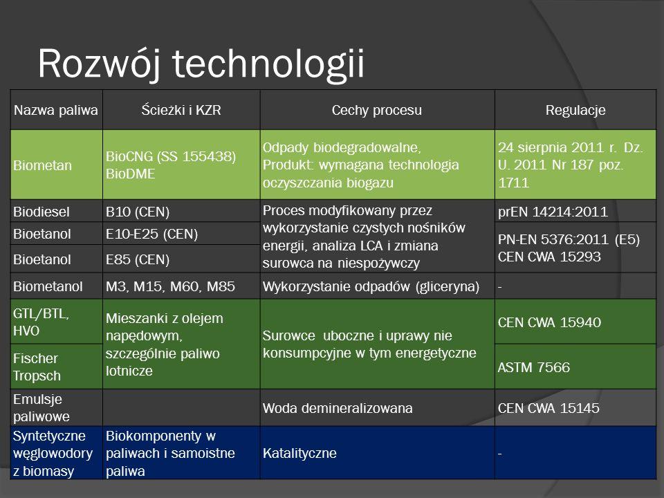 Rozwój technologii Nazwa paliwaŚcieżki i KZRCechy procesuRegulacje Biometan BioCNG (SS 155438) BioDME Odpady biodegradowalne, Produkt: wymagana techno