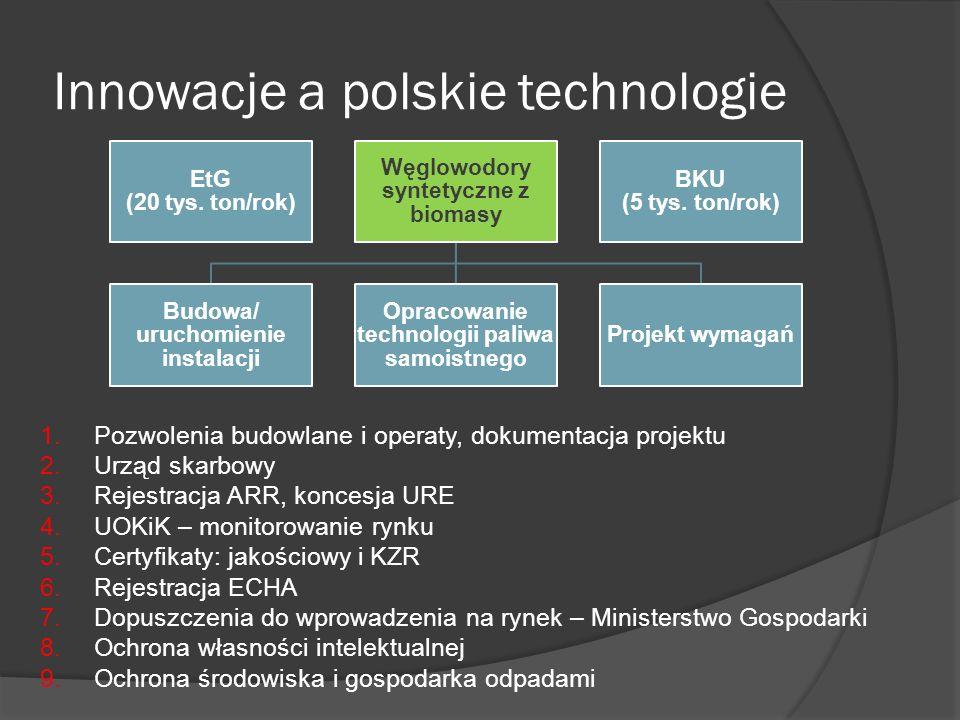 Innowacje a polskie technologie EtG (20 tys. ton/rok) Węglowodory syntetyczne z biomasy Budowa/ uruchomienie instalacji Opracowanie technologii paliwa
