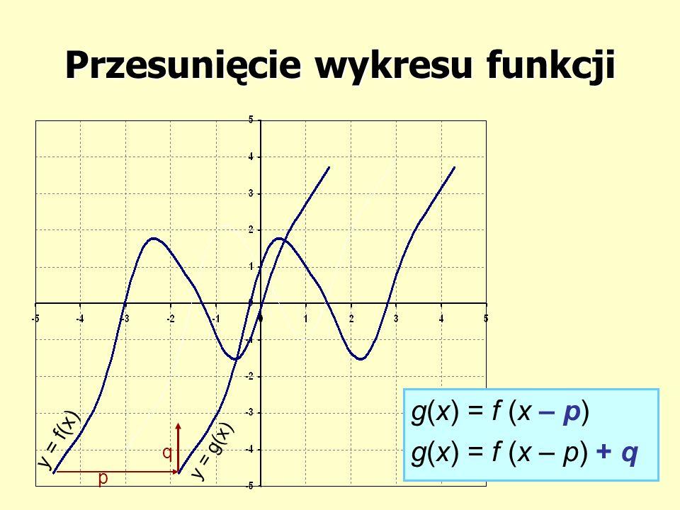 Przesunięcie wykresu funkcji y = f(x) y = g(x) p g(x) = f (x – p) g(x) = f (x – p) + q q
