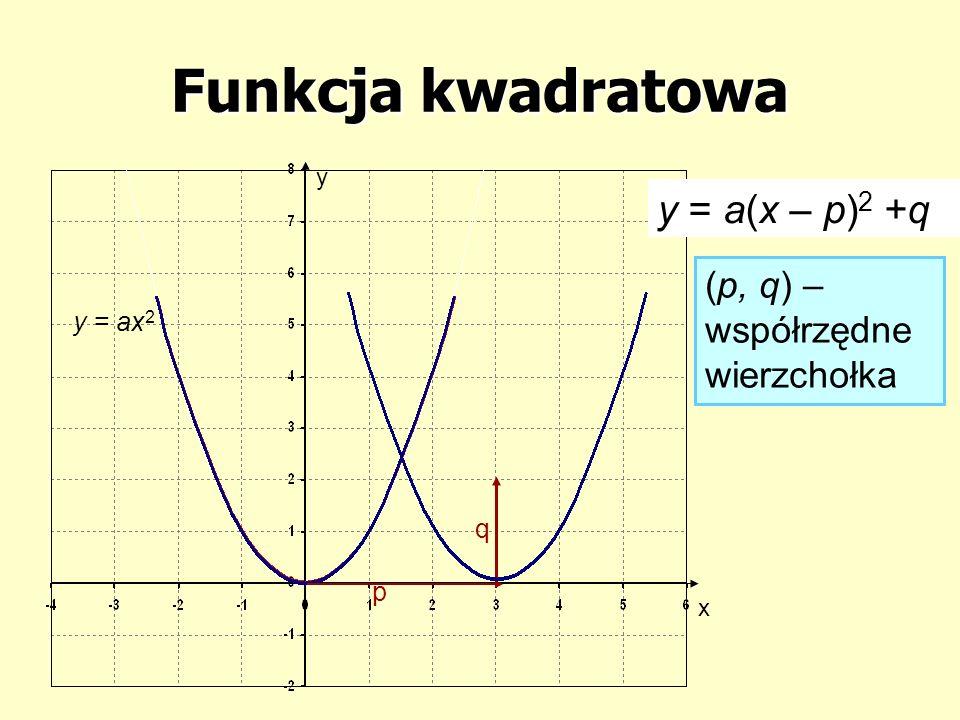 Funkcja kwadratowa y = a (x – p) 2 + q 1.Rysujemy wykres funkcji: y = ax 2 2.Odczytujemy wartość p i q 3.Przesuwamy wykres funkcji y = ax 2 o p – wzdłuż osi x q – wzdłuż osi y p > 0 – w prawo p < 0 – w lewo q > 0 – do góry q < 0 – do dołu