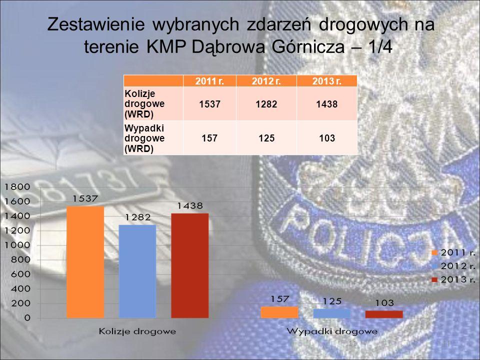 11 Zestawienie wybranych zdarzeń drogowych na terenie KMP Dąbrowa Górnicza – 1/4 2011 r.2012 r.2013 r.