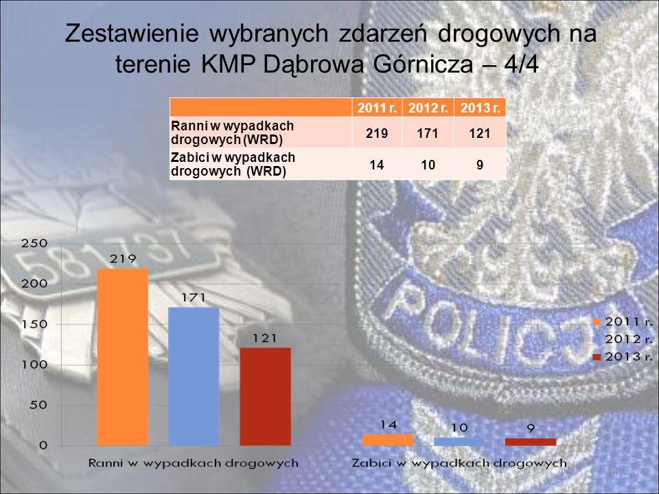 14 Zestawienie wybranych zdarzeń drogowych na terenie KMP Dąbrowa Górnicza – 4/4 2011 r.2012 r.2013 r.