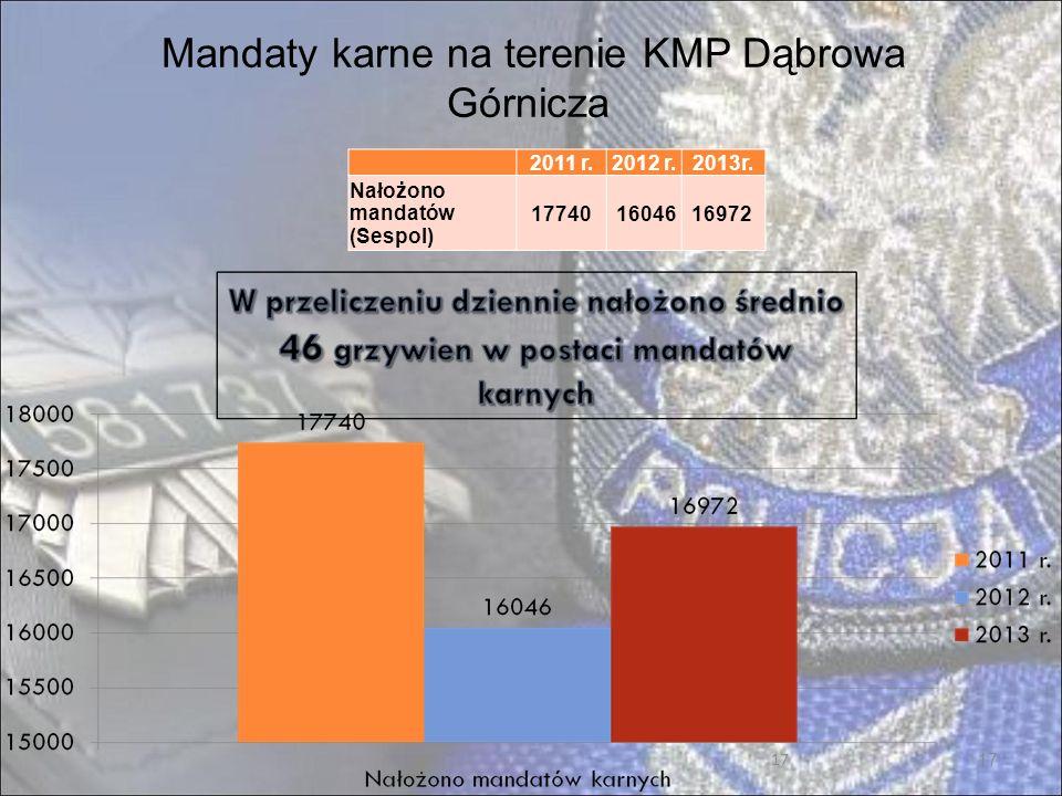 17 Mandaty karne na terenie KMP Dąbrowa Górnicza 2011 r.2012 r.2013r.