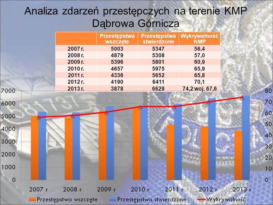13 Zestawienie wybranych zdarzeń drogowych na terenie KMP Dąbrowa Górnicza – 3/4 2011 r.2012r.2013 r.