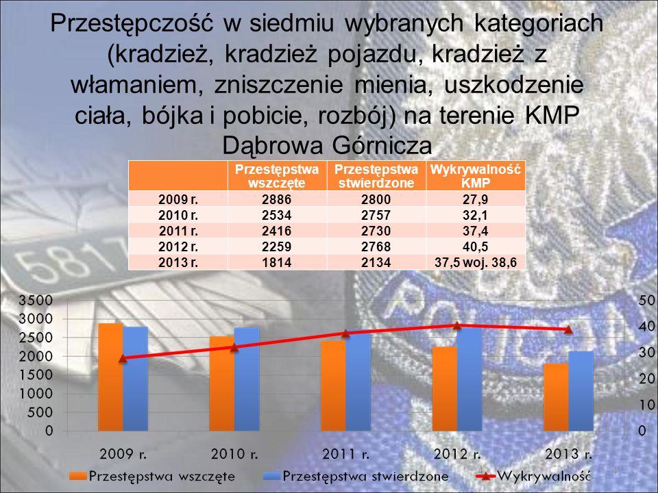 15 Wybrane czynności prewencyjne na terenie KMP Dąbrowa Górnicza – 1/2 2011 r.2012 r.2013 r.