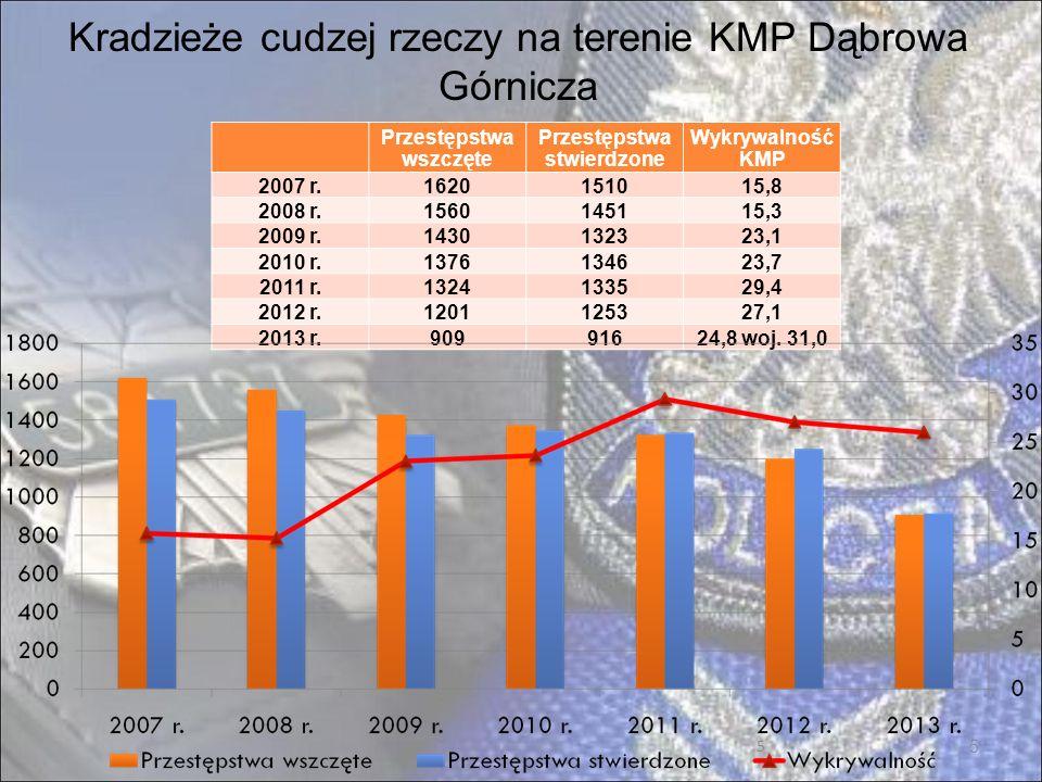 16 Wybrane czynności prewencyjne na terenie KMP Dąbrowa Górnicza – 2/2 2011 r.2012 r.2013 r.