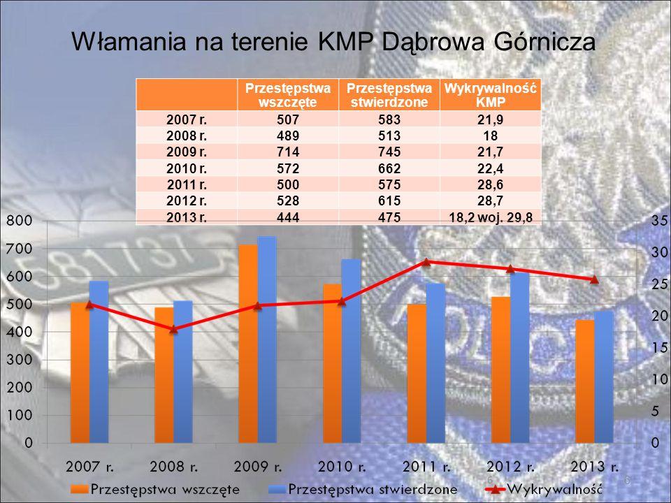 7 Bójki i pobicia na terenie KMP Dąbrowa Górnicza Przestępstwa wszczęte Przestępstwa stwierdzone Wykrywalność KMP 2007 r.545881 2008 r.627478,7 2009 r.506275,8 2010 r.394490,9 2011 r.497387,7 2012 r.505284,6 2013 r.314276,7woj.