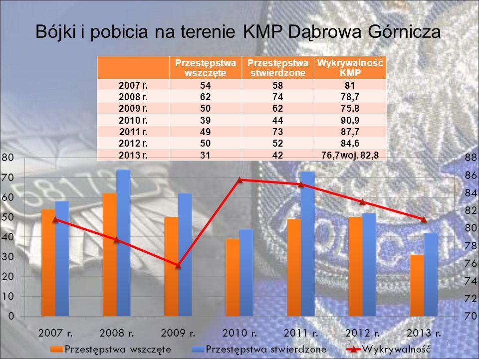 18 Zdarzenia w podziale na dzielnice miasta Dąbrowa Górnicza w 2013 roku 18