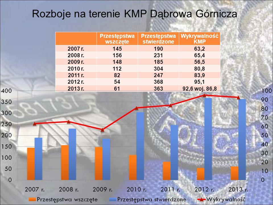 19 Wsparcie KMP Dąbrowa Górnicza przez władze samorządowe w 2013 roku 19 1 002 870 zł - utrzymanie dzielnicowych kontraktowych (wykrywacz metali, parawan kryminalistyczny, 2 rowery górskie) 309 400 zł - dofinansowanie zakupu 5 radiowozów oraz remont i rozbudowę KMP 15 000 zł - służby dodatkowe w czasie wakacji w rejonie akwenów Pogoria