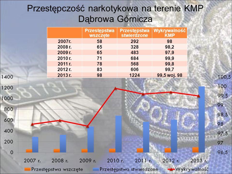 9 Przestępczość narkotykowa na terenie KMP Dąbrowa Górnicza Przestępstwa wszczęte Przestępstwa stwierdzone Wykrywalność KMP 2007r.5829298 2008 r.6532898,2 2009 r.6548397,9 2010 r.7168499,9 2011 r.7856899,8 2012 r.8360699,7 2013 r.98122499,5 woj.