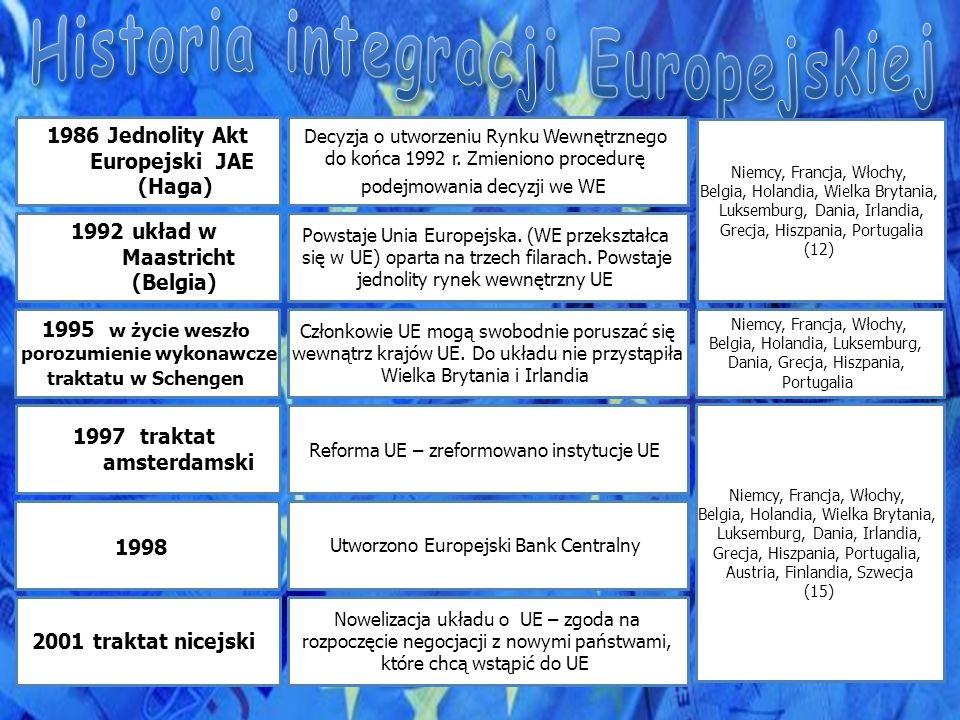 Powstanie EWWiS Europejskiej Wspólnoty Węgla i Stali 1951 Traktat Paryski RFN, Francja, Włochy, Belgia, Holandia, Luksemburg 1957 traktaty rzymskie 1967 traktat o fuzji 1968 unia celna 1979 Powstanie EWG i EURATOM EWG – Europejska Wspólnota Gospodarcza EURATOM - Europejska Wspólnota Energii Atomowej Powstanie WE – Wspólnot Europejskich Trzy wyżej wymienione wspólnoty, połączyły swoje organy władzy Państwa WE przyjęły wspólną taryfę celną wobec państw trzecich Pierwsze bezpośrednie wybory do Parlamentu Europejskiego RFN, Francja, Włochy Belgia, Holandia, Luksemburg RFN, Francja, Włochy Belgia, Holandia, Luksemburg RFN, Francja, Włochy Belgia, Holandia, Luksemburg RFN, Francja, Włochy, Belgia, Holandia, Irlandia, Luksemburg, Wielka Brytania,Dania, RFN, Francja, Belgia, Holandia, Luksemburg Stopniowe znoszenie kontroli granicznej w ruchu osobowym między krajami 1985 układ w Schengen