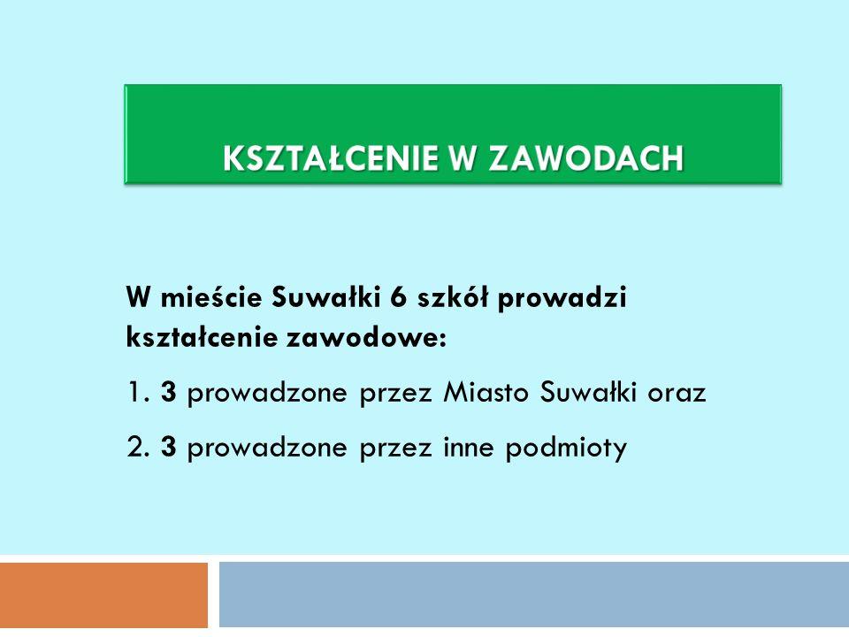 W mieście Suwałki 6 szkół prowadzi kształcenie zawodowe: 1. 3 prowadzone przez Miasto Suwałki oraz 2. 3 prowadzone przez inne podmioty