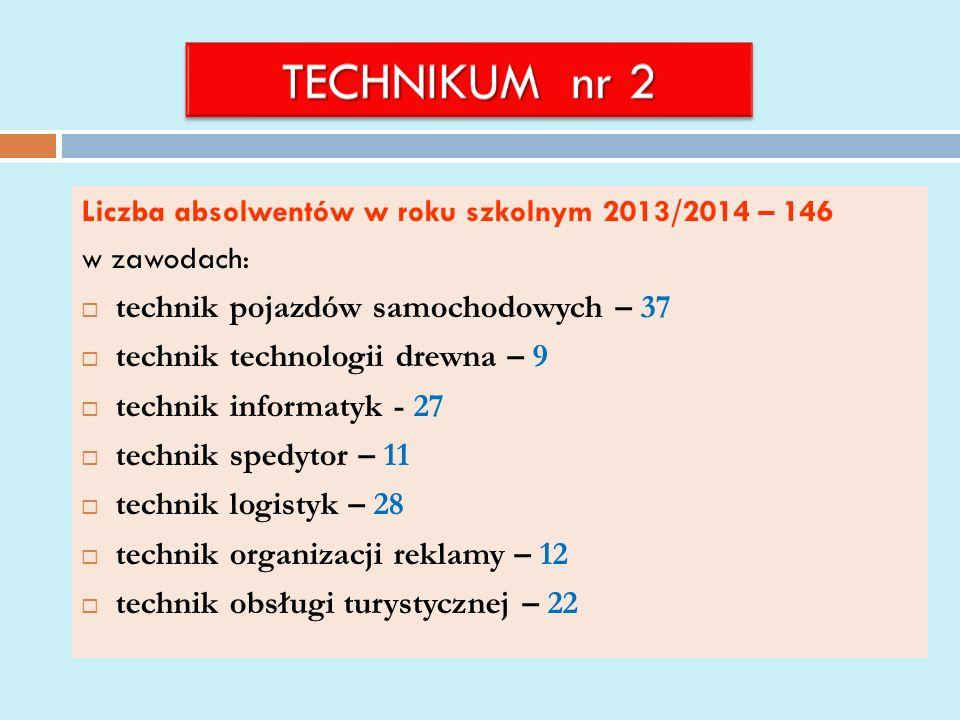 Liczba absolwentów w roku szkolnym 2013/2014 – 146 w zawodach: technik pojazdów samochodowych – 37 technik technologii drewna – 9 technik informatyk - 27 technik spedytor – 11 technik logistyk – 28 technik organizacji reklamy – 12 technik obsługi turystycznej – 22
