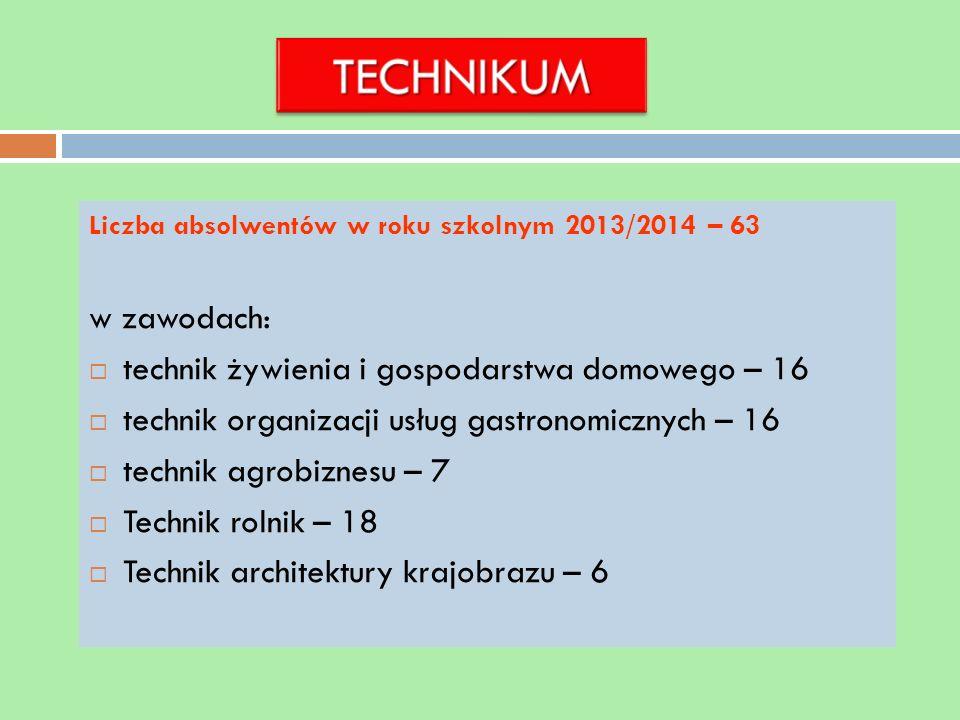 Liczba absolwentów w roku szkolnym 2013/2014 – 63 w zawodach: technik żywienia i gospodarstwa domowego – 16 technik organizacji usług gastronomicznych – 16 technik agrobiznesu – 7 Technik rolnik – 18 Technik architektury krajobrazu – 6