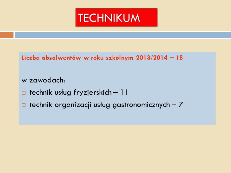 Liczba absolwentów w roku szkolnym 2013/2014 – 18 w zawodach: technik usług fryzjerskich – 11 technik organizacji usług gastronomicznych – 7