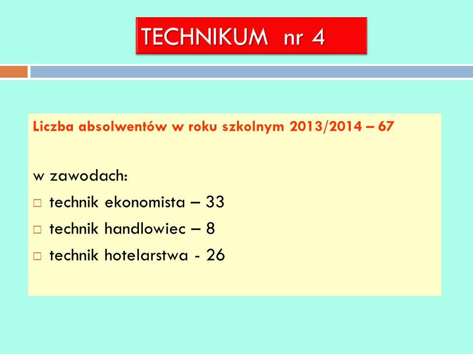 Liczba absolwentów w roku szkolnym 2013/2014 – 67 w zawodach: technik ekonomista – 33 technik handlowiec – 8 technik hotelarstwa - 26