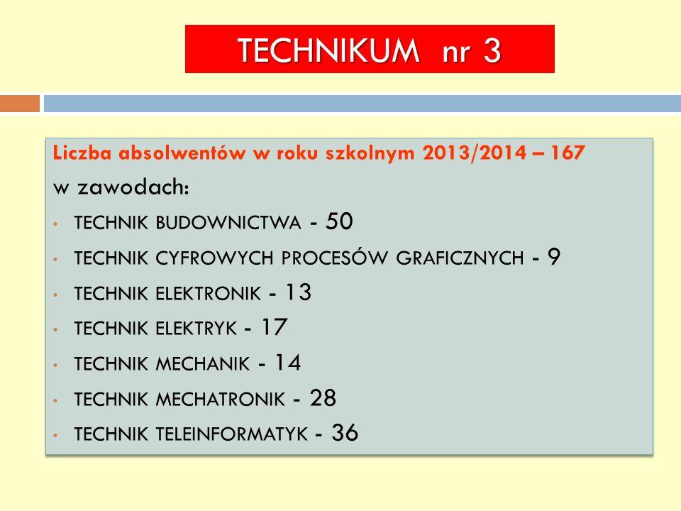 TECHNIKUM nr 3 Liczba absolwentów w roku szkolnym 2013/2014 – 167 w zawodach: TECHNIK BUDOWNICTWA - 50 TECHNIK CYFROWYCH PROCESÓW GRAFICZNYCH - 9 TECHNIK ELEKTRONIK - 13 TECHNIK ELEKTRYK - 17 TECHNIK MECHANIK - 14 TECHNIK MECHATRONIK - 28 TECHNIK TELEINFORMATYK - 36 Liczba absolwentów w roku szkolnym 2013/2014 – 167 w zawodach: TECHNIK BUDOWNICTWA - 50 TECHNIK CYFROWYCH PROCESÓW GRAFICZNYCH - 9 TECHNIK ELEKTRONIK - 13 TECHNIK ELEKTRYK - 17 TECHNIK MECHANIK - 14 TECHNIK MECHATRONIK - 28 TECHNIK TELEINFORMATYK - 36