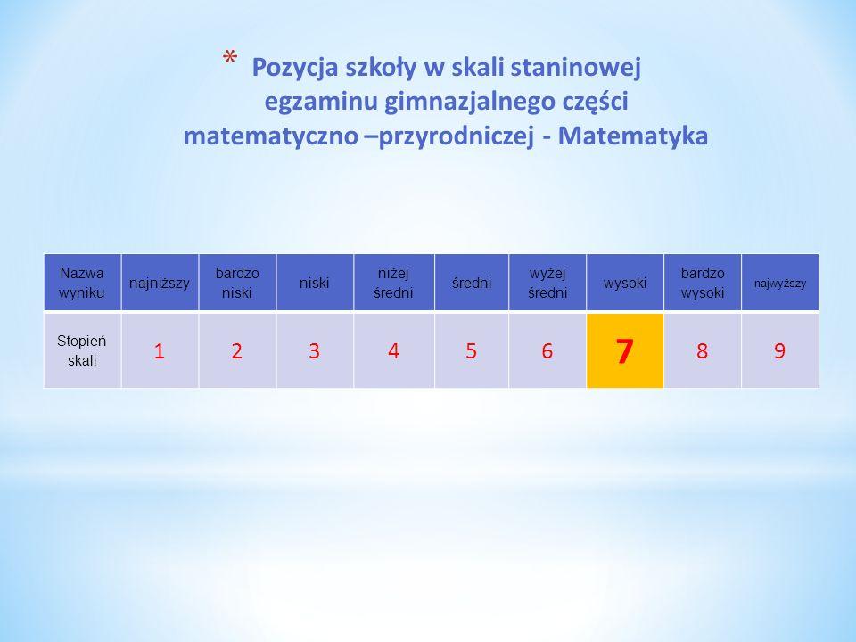 * Pozycja szkoły w skali staninowej egzaminu gimnazjalnego części matematyczno –przyrodniczej - Matematyka Nazwa wyniku najniższy bardzo niski niski n
