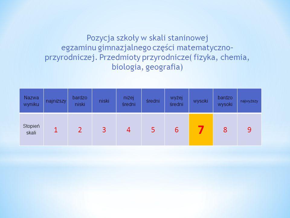 Nazwa wyniku najniższy bardzo niski niski niżej średni średni wyżej średni wysoki bardzo wysoki najwyższy Stopień skali 123456 7 89 Pozycja szkoły w s