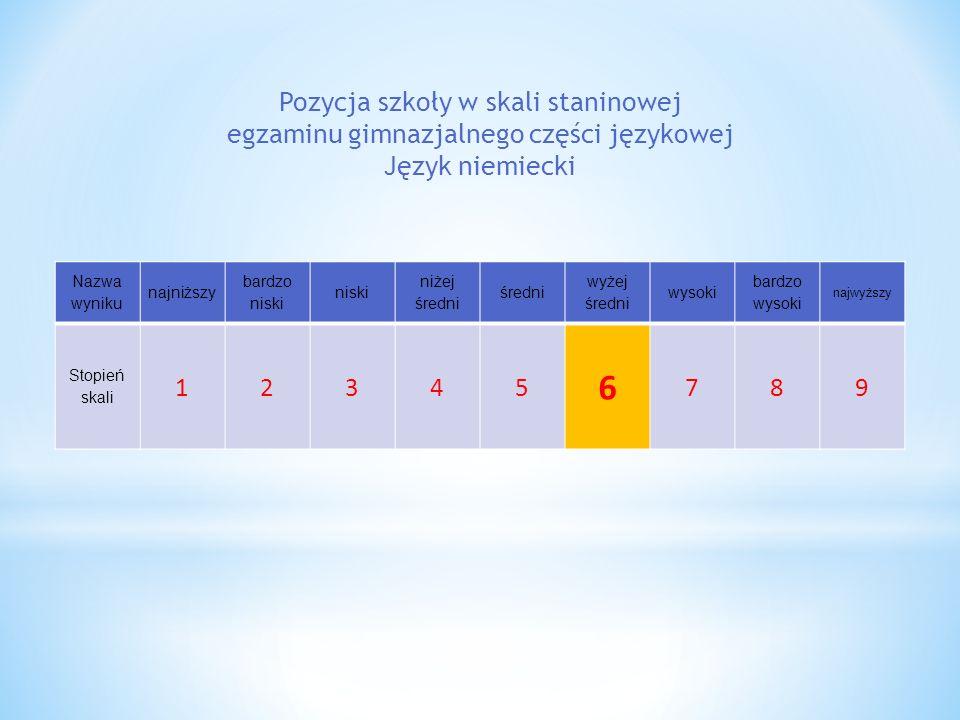 Nazwa wyniku najniższy bardzo niski niski niżej średni średni wyżej średni wysoki bardzo wysoki najwyższy Stopień skali 12345 6 789 Pozycja szkoły w s
