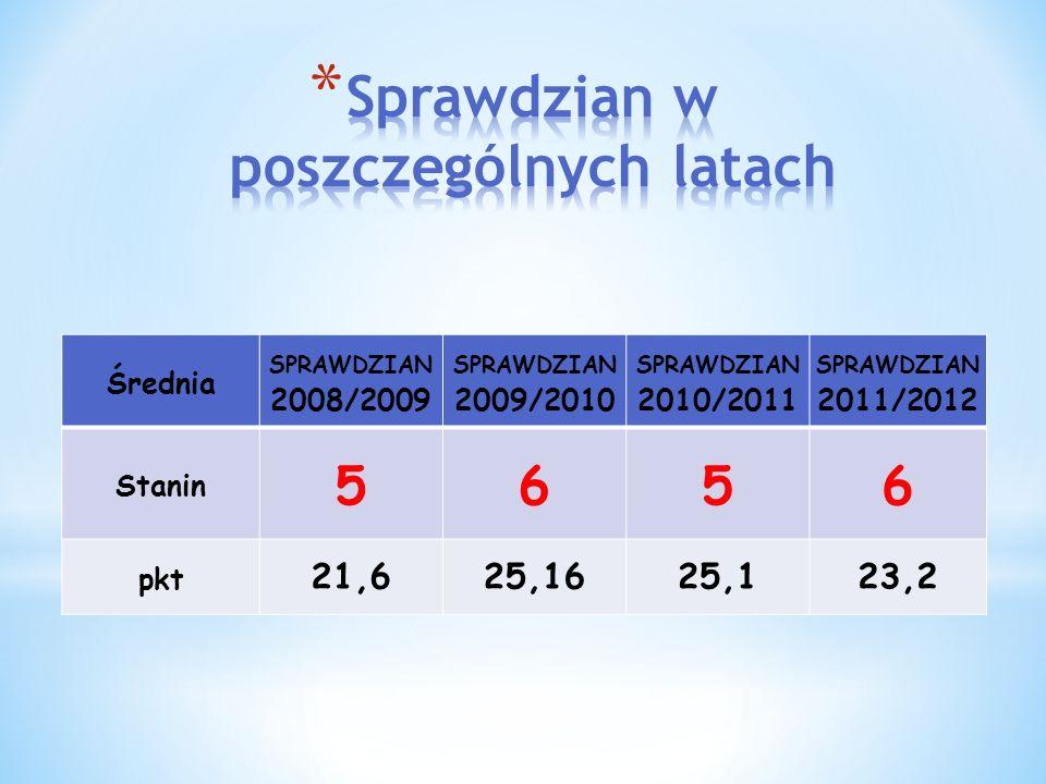 Średnia SPRAWDZIAN 2008/2009 SPRAWDZIAN 2009/2010 SPRAWDZIAN 2010/2011 SPRAWDZIAN 2011/2012 Stanin 5656 pkt 21,625,1625,123,2