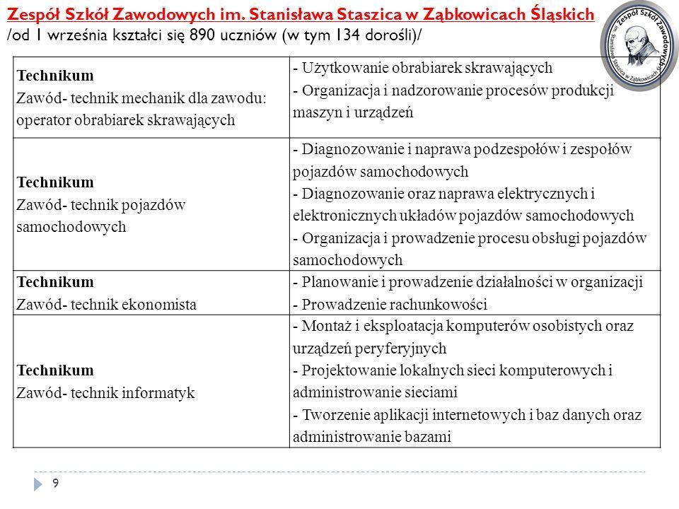 9 Zespół Szkół Zawodowych im. Stanisława Staszica w Ząbkowicach Śląskich /od 1 września kształci się 890 uczniów (w tym 134 dorośli)/ Technikum Zawód-