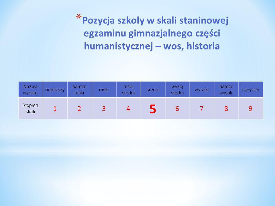 * Pozycja szkoły w skali staninowej egzaminu gimnazjalnego części humanistycznej – wos, historia Nazwa wyniku najniższy bardzo niski niski niżej średn