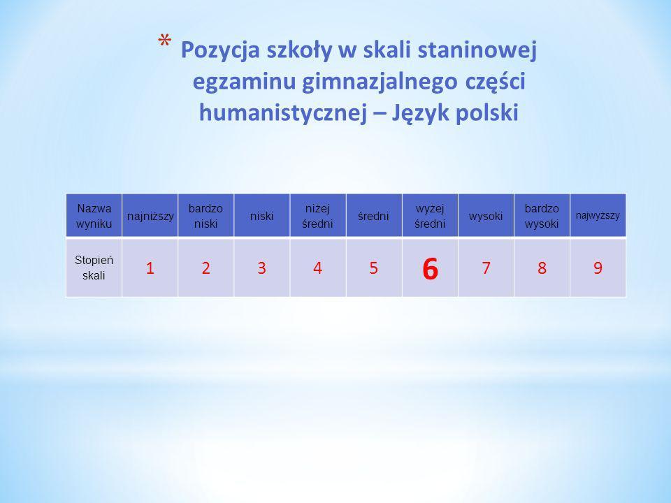 * Pozycja szkoły w skali staninowej egzaminu gimnazjalnego części humanistycznej – Język polski Nazwa wyniku najniższy bardzo niski niski niżej średni
