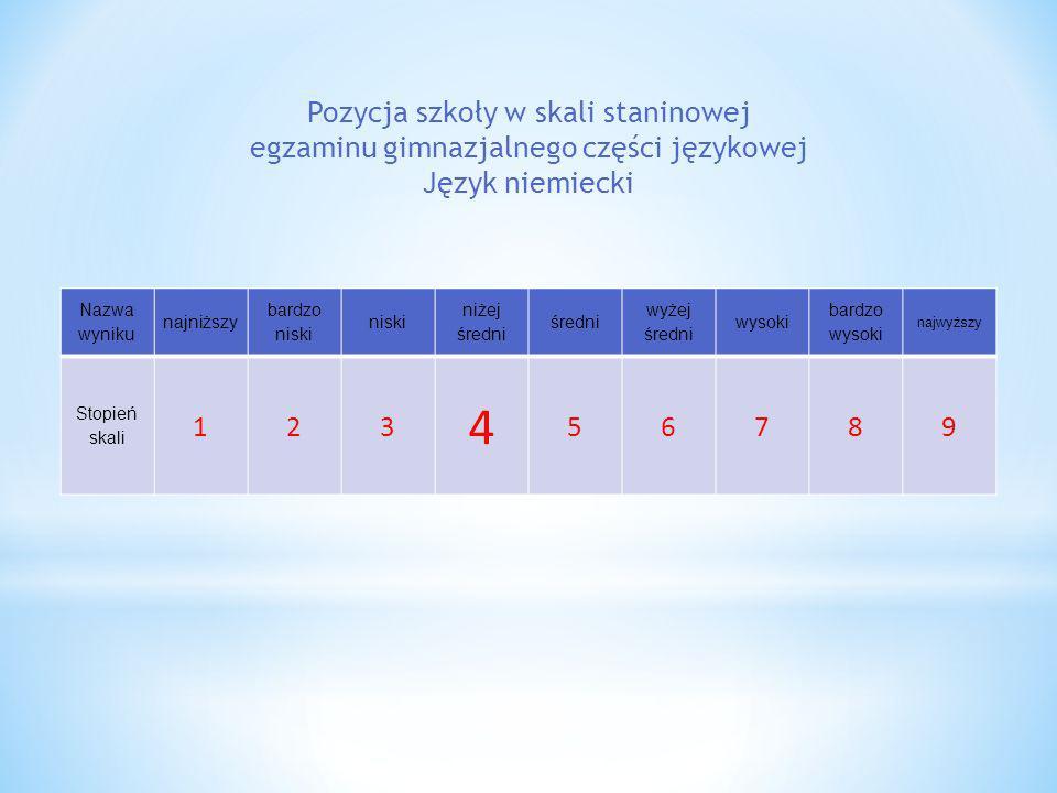 Nazwa wyniku najniższy bardzo niski niski niżej średni średni wyżej średni wysoki bardzo wysoki najwyższy Stopień skali 123 4 56789 Pozycja szkoły w s