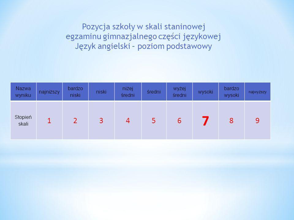 Pozycja szkoły w skali staninowej egzaminu gimnazjalnego części językowej Język angielski – poziom podstawowy Nazwa wyniku najniższy bardzo niski nisk