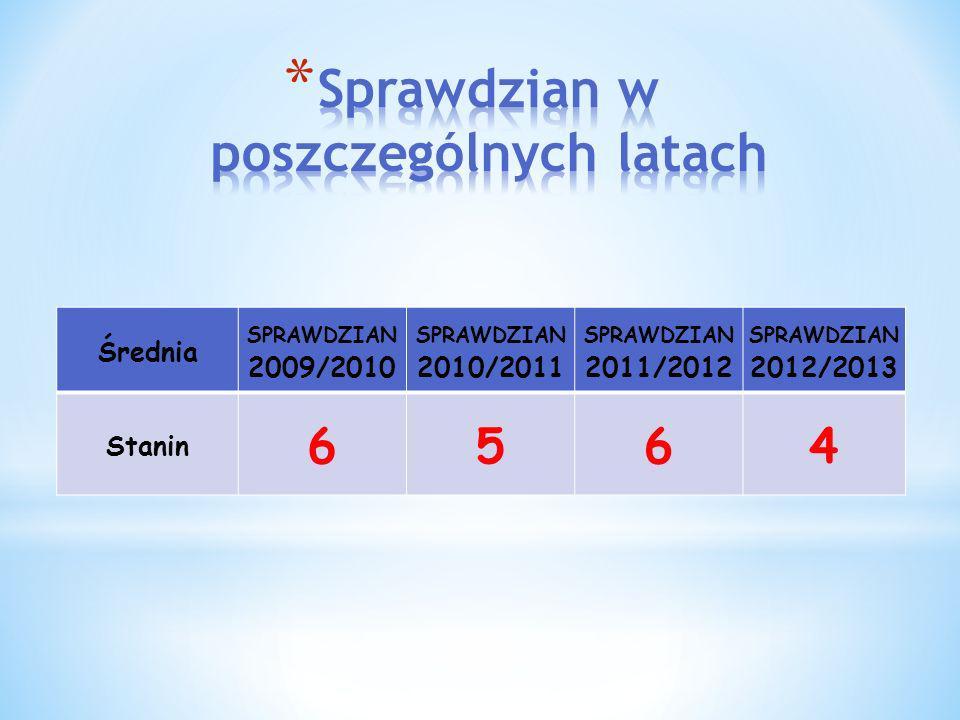 Średnia SPRAWDZIAN 2009/2010 SPRAWDZIAN 2010/2011 SPRAWDZIAN 2011/2012 SPRAWDZIAN 2012/2013 Stanin 6564