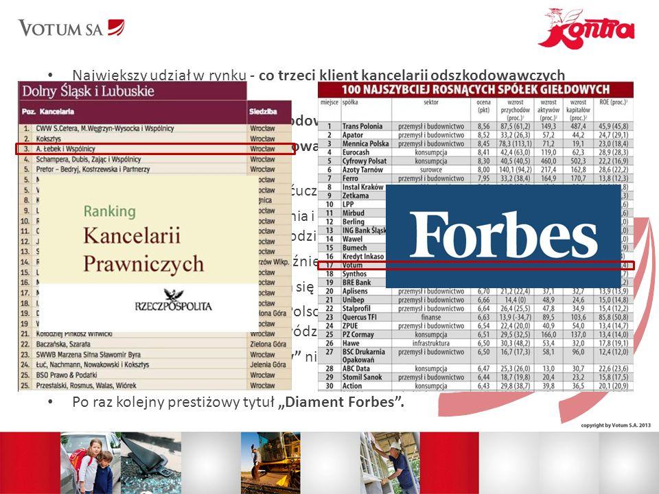 Największy udział w rynku - co trzeci klient kancelarii odszkodowawczych wybiera Votum S.A.