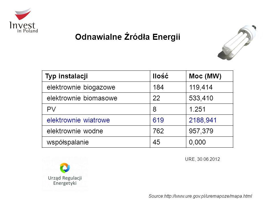 Source:http://www.ure.gov.pl/uremapoze/mapa.html Odnawialne Źródła Energii Typ instalacjiIlośćMoc (MW) elektrownie biogazowe184119,414 elektrownie biomasowe22533,410 PV81.251 elektrownie wiatrowe6192188,941 elektrownie wodne762957,379 współspalanie450,000 URE, 30.06.2012