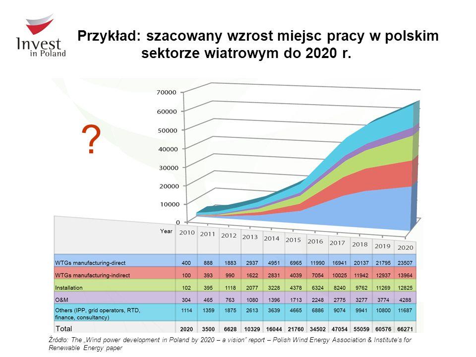 Przykład: szacowany wzrost miejsc pracy w polskim sektorze wiatrowym do 2020 r.