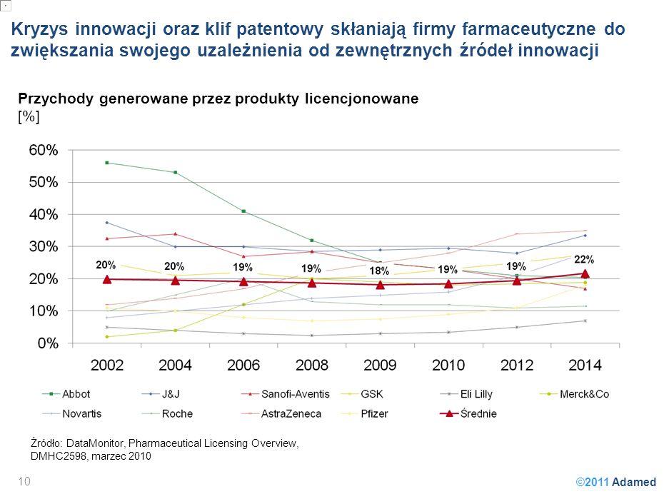 ©2011 Adamed Kryzys innowacji oraz klif patentowy skłaniają firmy farmaceutyczne do zwiększania swojego uzależnienia od zewnętrznych źródeł innowacji