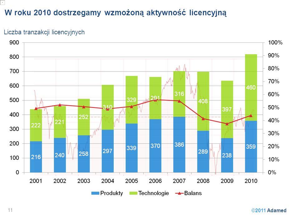 ©2011 Adamed W roku 2010 dostrzegamy wzmożoną aktywność licencyjną 11 Liczba tranzakcji licencyjnych