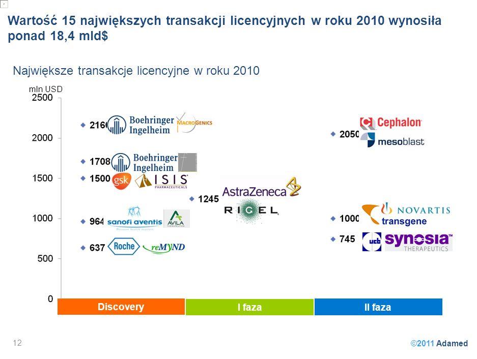 ©2011 Adamed mln USD Wartość 15 największych transakcji licencyjnych w roku 2010 wynosiła ponad 18,4 mld$ Największe transakcje licencyjne w roku 2010 12 Discovery I faza II faza