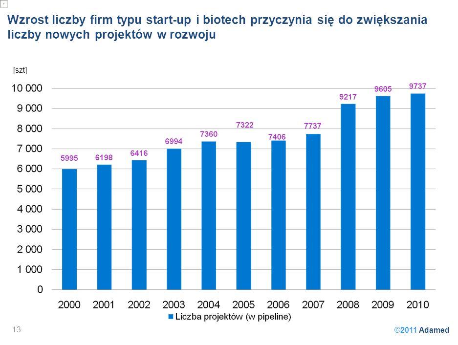 ©2011 Adamed Wzrost liczby firm typu start-up i biotech przyczynia się do zwiększania liczby nowych projektów w rozwoju 13 [szt]