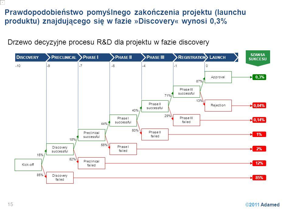 ©2011 Adamed Prawdopodobieństwo pomyślnego zakończenia projektu (launchu produktu) znajdującego się w fazie » Discovery « wynosi 0,3% Drzewo decyzyjne procesu R&D dla projektu w fazie discovery 15 Kick-off Discovery successful Discovery failed Preclinical successful Preclinical failed Phase I successful Phase I failed Phase II successful Phase II failed Phase III successful Phase III failed Approval Rejection 15% 18% 44% 40% 71% 87% 85% 82% 56% 60% 29% 13% SZANSA SUKCESU 0,3% 0,04% 0,14% 1% 2% 12% 85% -10-9-7-6-40 D ISCOVERY P RECLINICAL P HASE IP HASE IIP HASE IIIR EGISTRATION L AUNCH