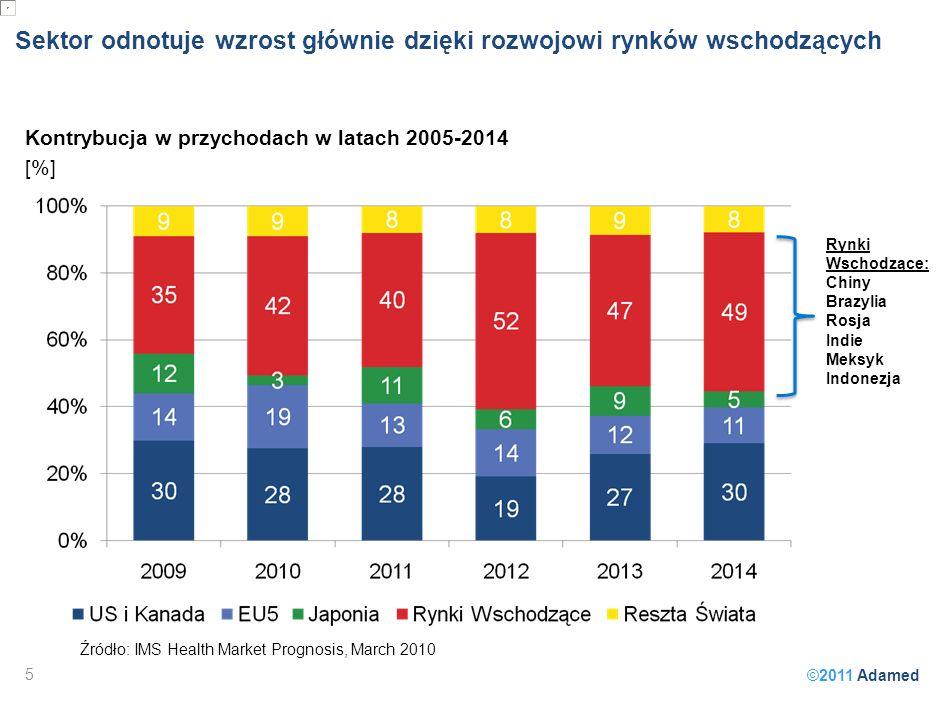 ©2011 Adamed Sektor odnotuje wzrost głównie dzięki rozwojowi rynków wschodzących 5 Źródło: IMS Health Market Prognosis, March 2010 Kontrybucja w przychodach w latach 2005-2014 [%] Rynki Wschodzące: Chiny Brazylia Rosja Indie Meksyk Indonezja