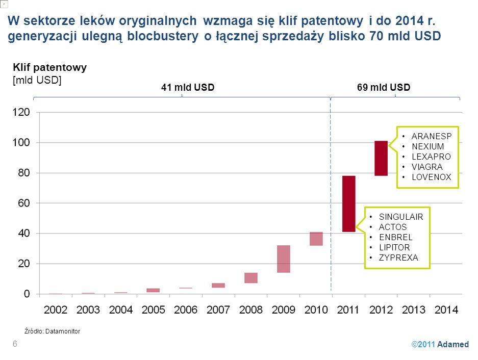 ©2011 Adamed W sektorze leków oryginalnych wzmaga się klif patentowy i do 2014 r. generyzacji ulegną blocbustery o łącznej sprzedaży blisko 70 mld USD