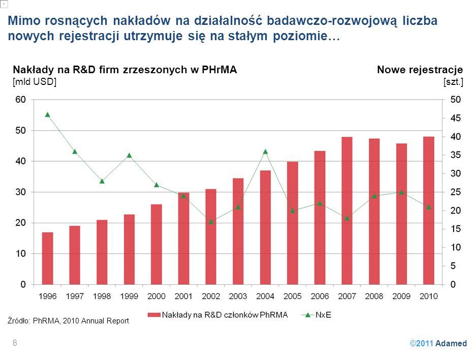 ©2011 Adamed Mimo rosnących nakładów na działalność badawczo-rozwojową liczba nowych rejestracji utrzymuje się na stałym poziomie… Źródło: PhRMA, 2010 Annual Report Nakłady na R&D firm zrzeszonych w PHrMA [mld USD] Nowe rejestracje [szt.] 8
