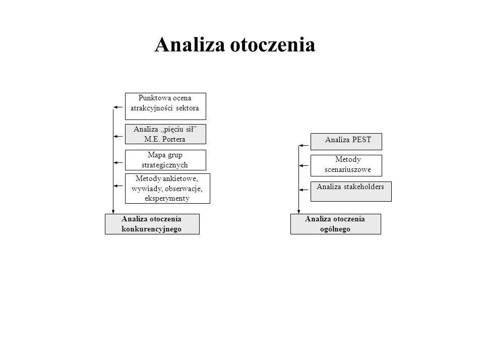 demogra- ficzne społeczno- kulturowe ekono- miczne prawne ekologiczne organi- zacyjne między- narodowe techniczno- technologiczne OTOCZENIE OGÓLNE Model otoczenia przedsiębiorstwa